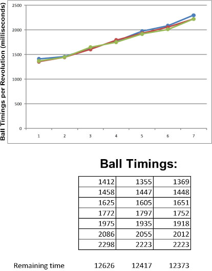 Consistent ball revolution timings