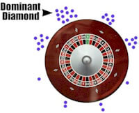 Dominant diamond hit chart from roulettephysics.com