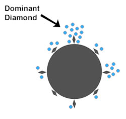 Dominant Diamonds