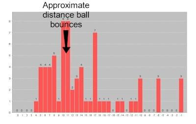 Basic ball bounce chart