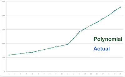 Polynomial Vs Actual