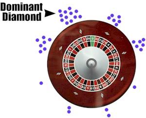 Dominant Diamonds
